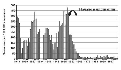 Статистика заболеваемости коклюшем в России